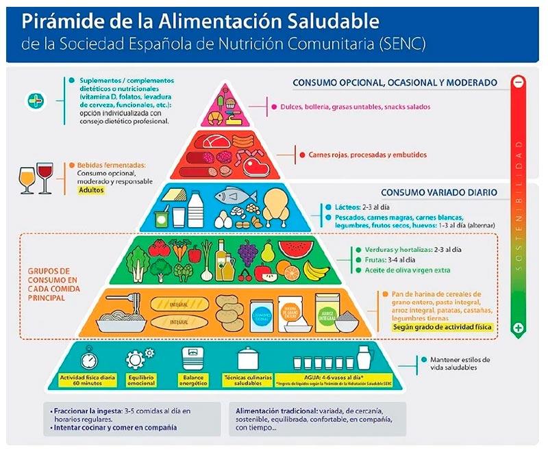 Pirámide Nutricional SENC
